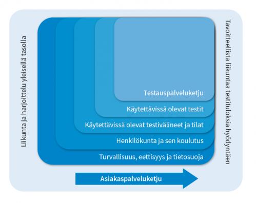 Kaavio, joka kuvaa testauspalveluketjua.